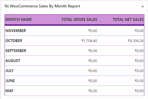 Ni WooCommerce Sales By Month Report