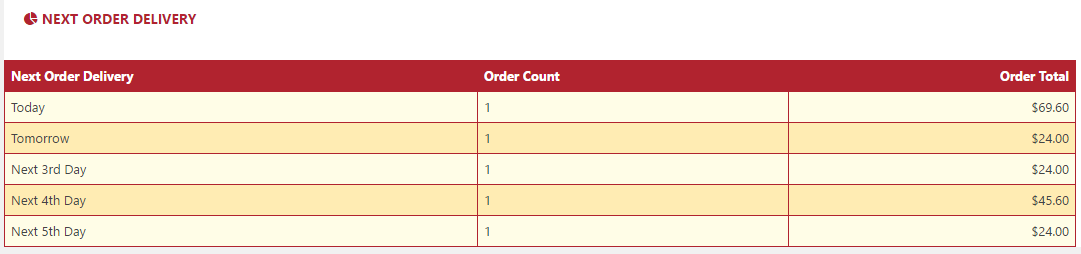 List of next order delivery order