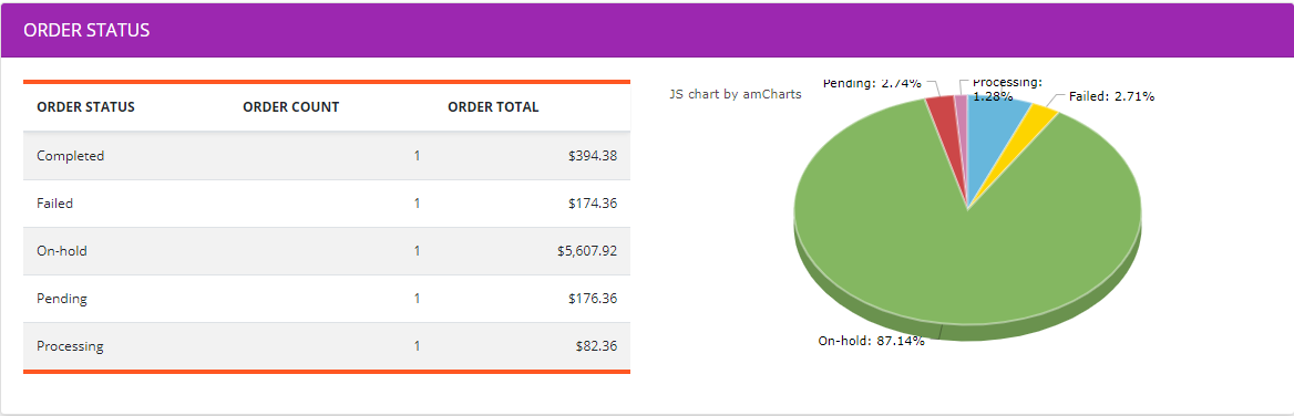 Order status reports on dashboard.
