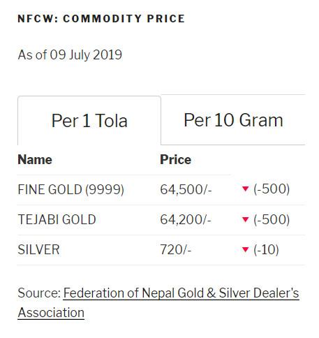 NFCW Commodity Price Widget