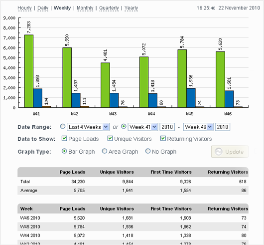 StatCounter – Free Real Time Visitor Stats — WordPress Plugins