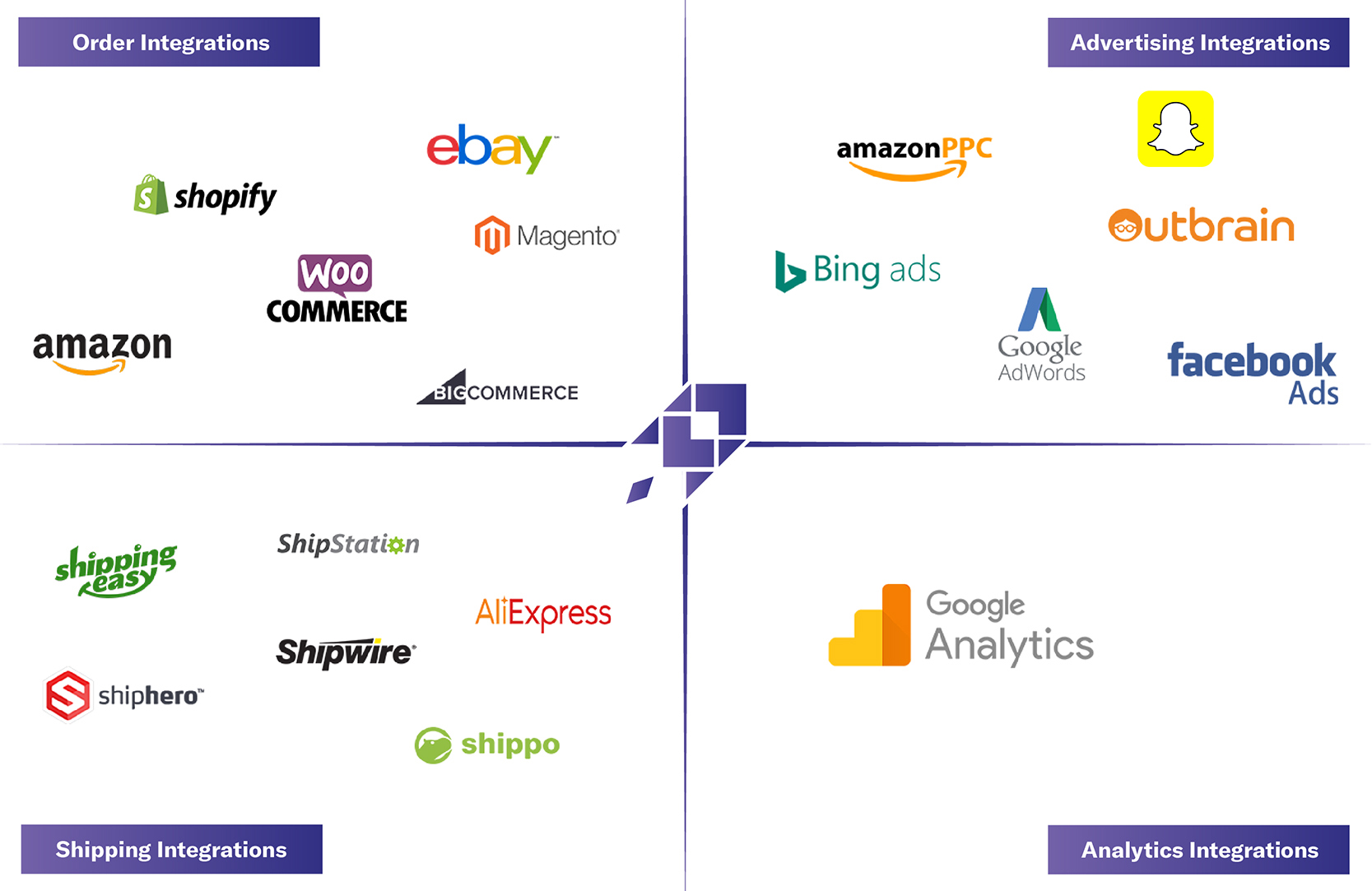 Automate analysis with our integrations