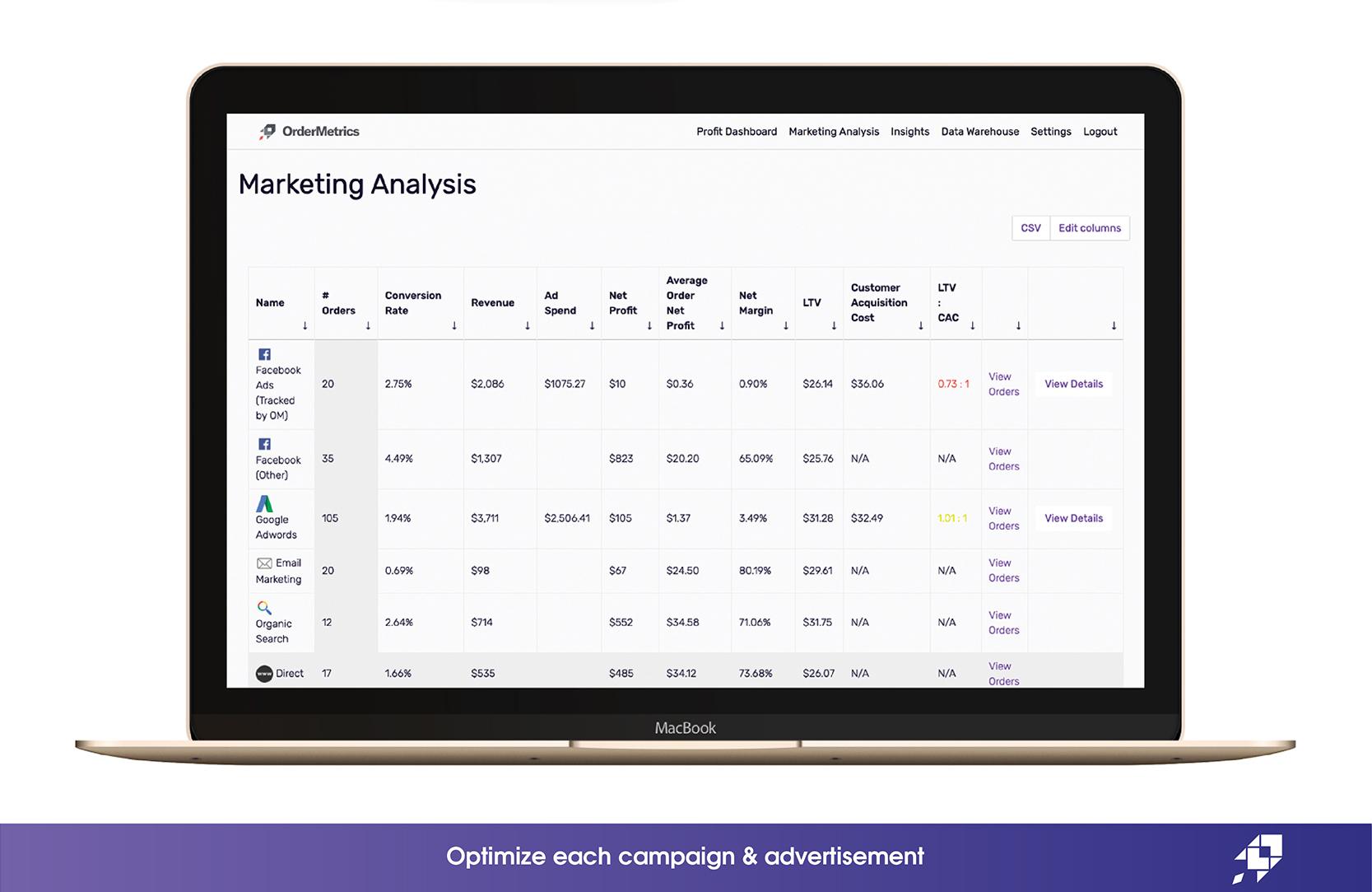 Optimize each campaign & advertisement