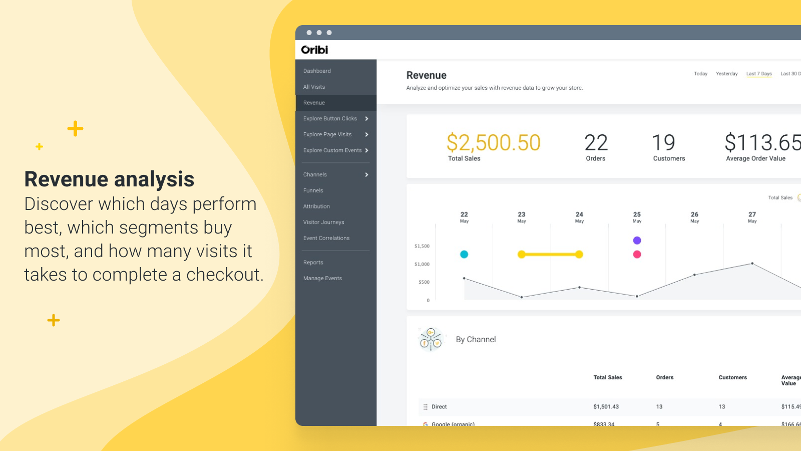 Discover which days perform best, which segments buy most.