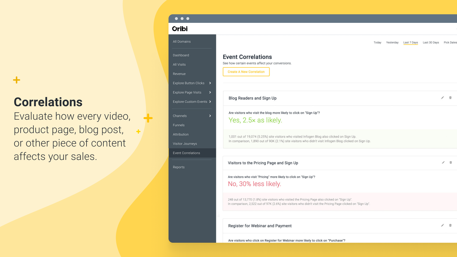 Evaluate how every video, product page, blog post affects your sales.