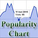 Post Popularity Chart Widget logo