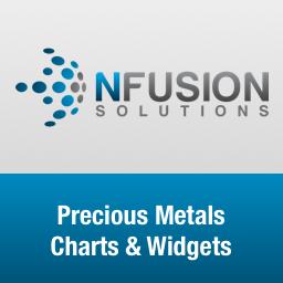 Precious Metals Charts And Widgets For WordPress