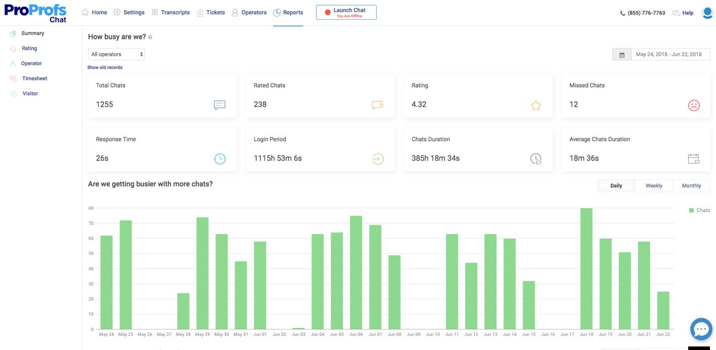 Operator Performance Monitoring Report.