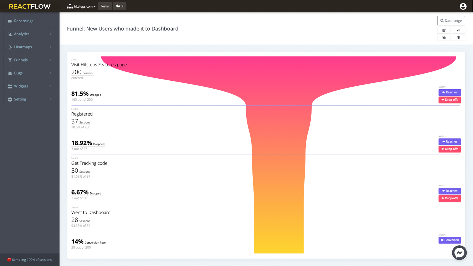 Funnel analysis allows you to decide which changes to do on your sales channel.