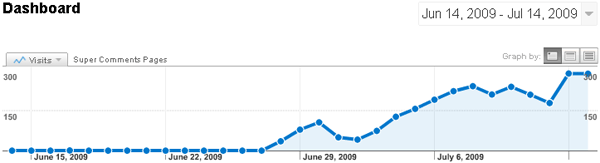 Graph represents 300 visitors daily coming to the new comment pages
