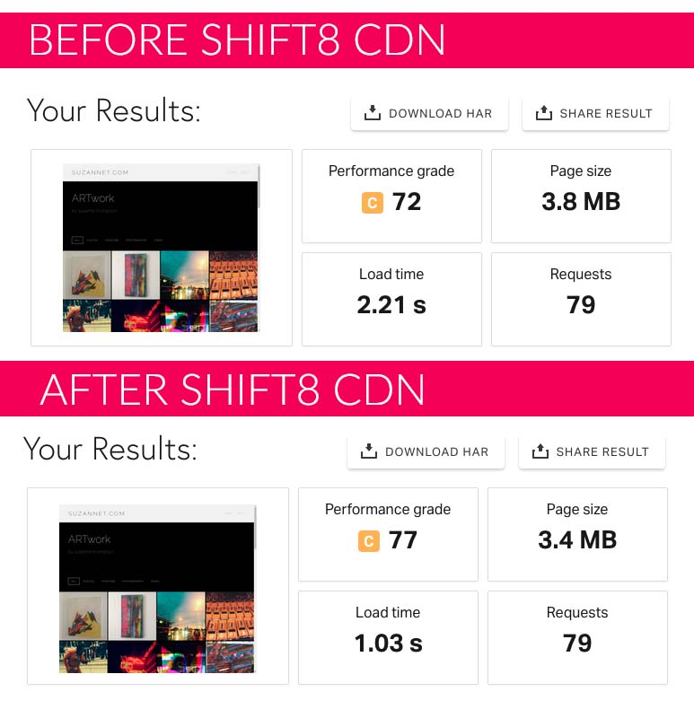 Before / After CDN performance improvement, taken from Pingdom