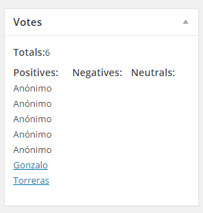 Inside create/edit post/page/custom post you can see who vote this.