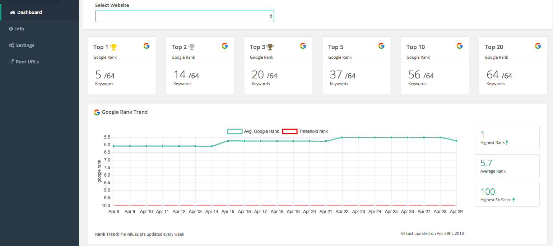 SiteAttention Dashboard Google Rank
