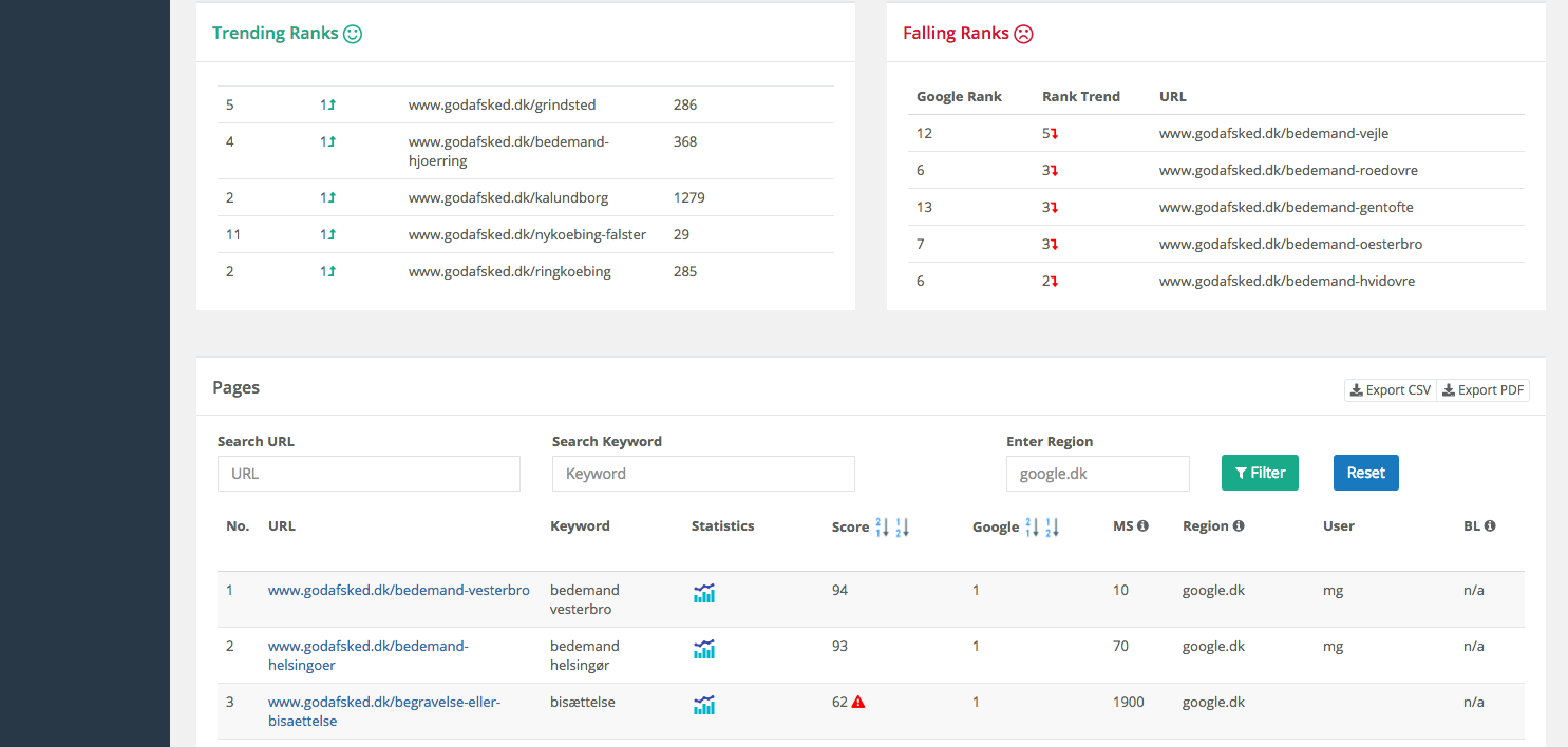 SiteAttention Dashboard - TRending and Falling Ranks