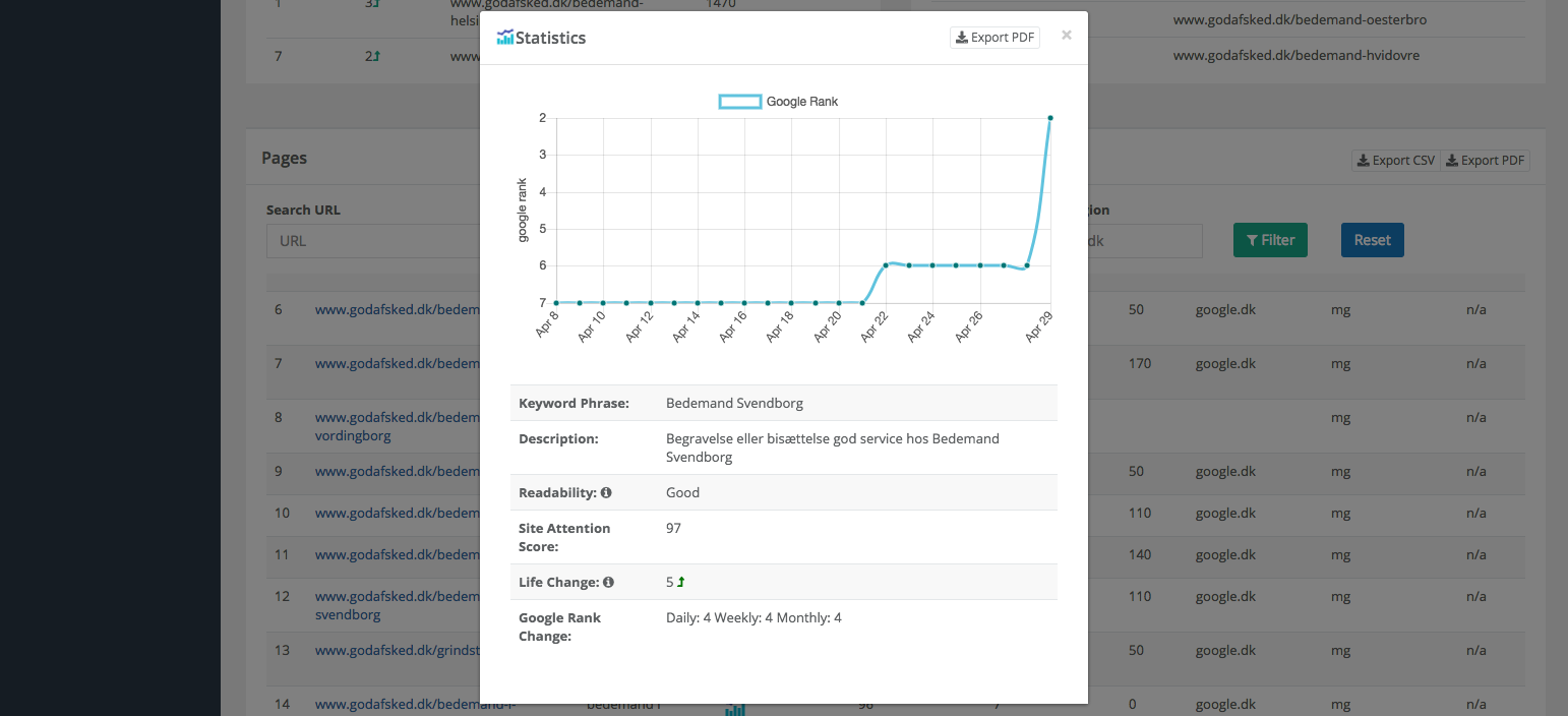 SiteAttention Dashboard Single Page Statistics