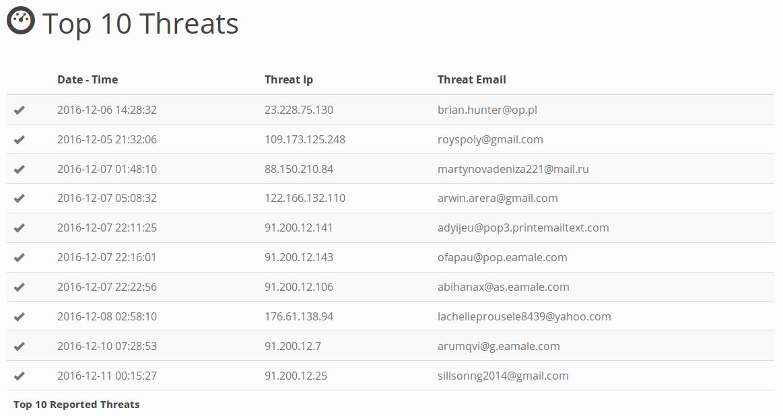 Top 10 Threats - Statistics