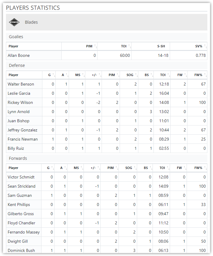 Game Finished - Players Statistics
