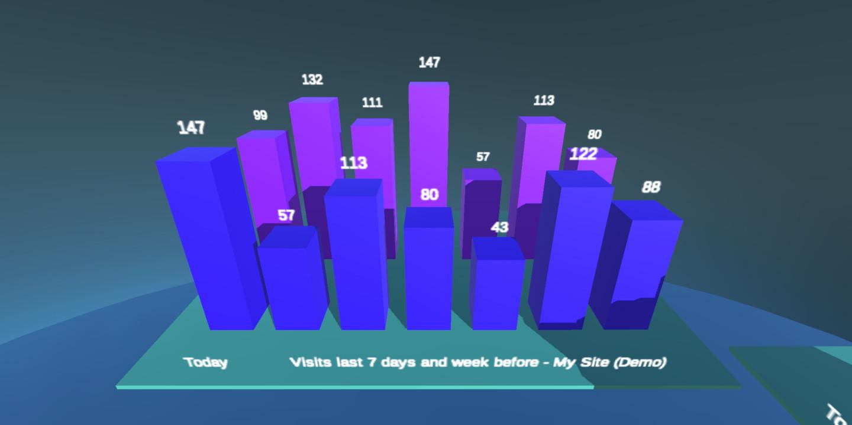 Statistics 3D View 7 days.