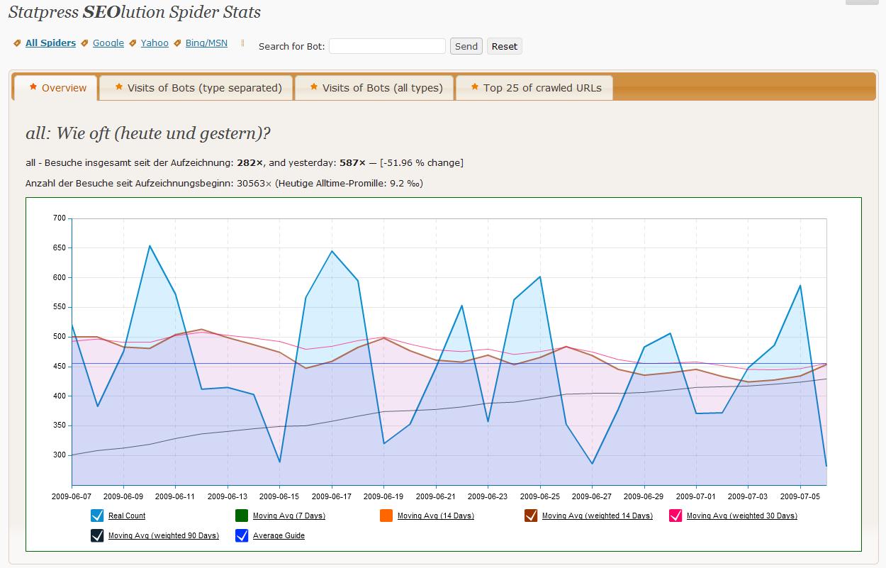 <p>Spider Stats</p>