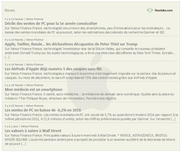 Stock Market News Wordpress