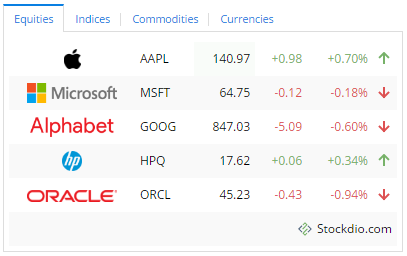 Stock Market Ticker – WordPress plugin | WordPress org
