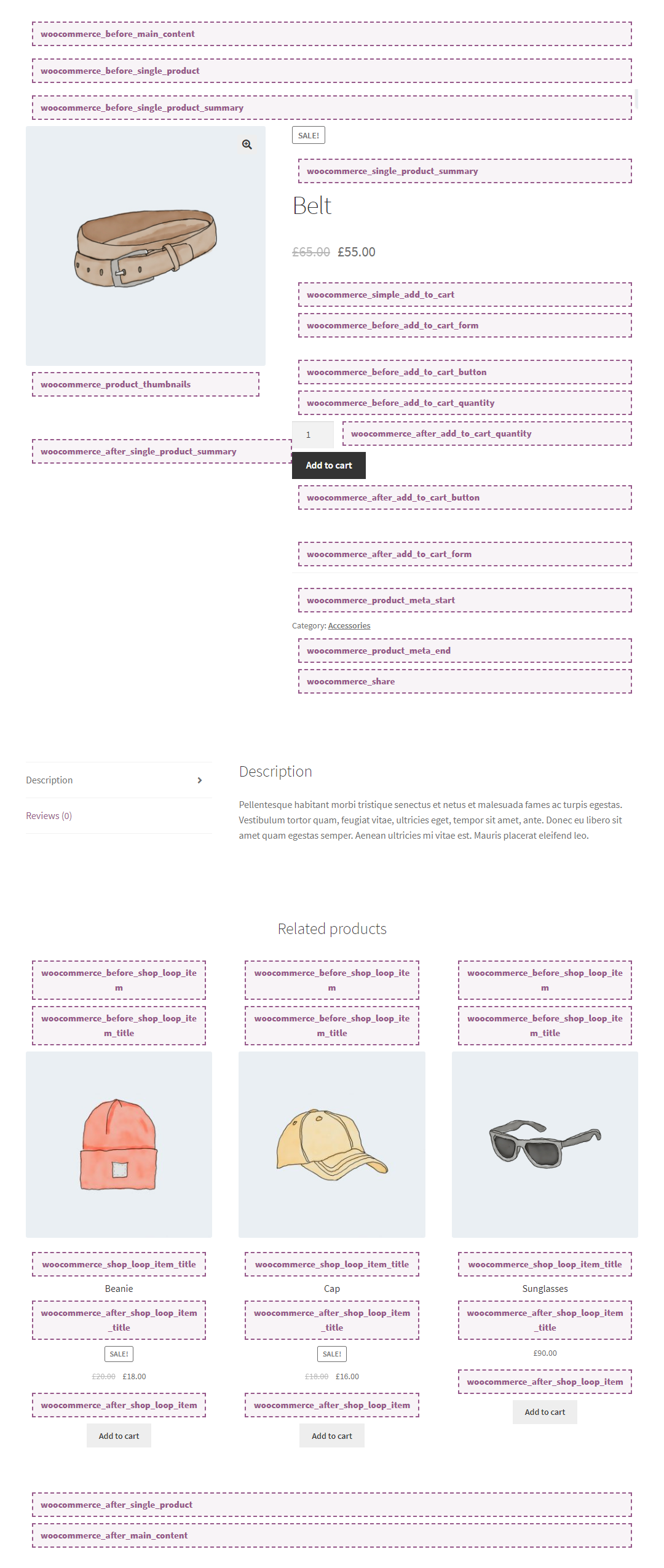 Active WooCommerce plugin's Action Hooks in Single Product Page.