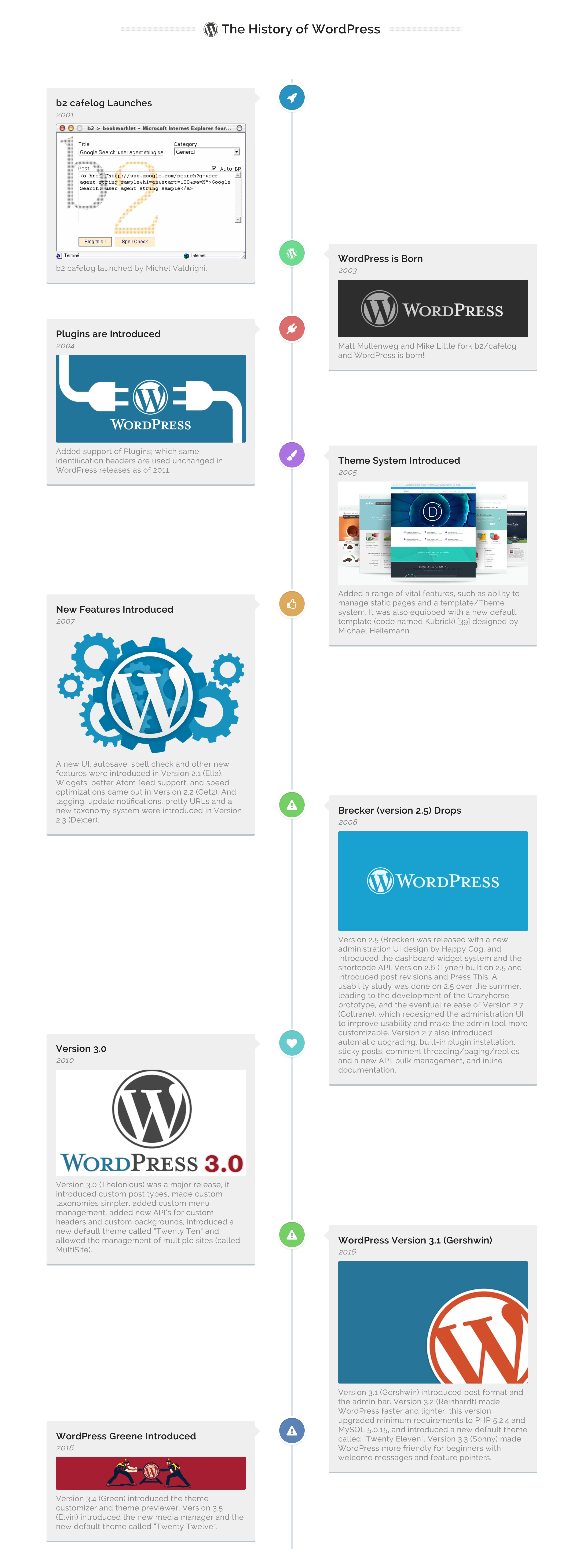Timeline Express – WordPress plugin | WordPress org