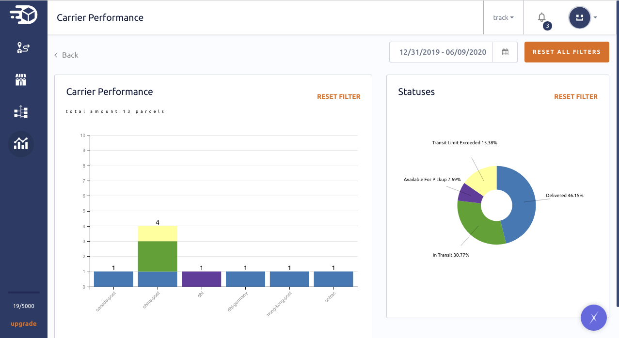 Use analytics to monitor your carriers performance