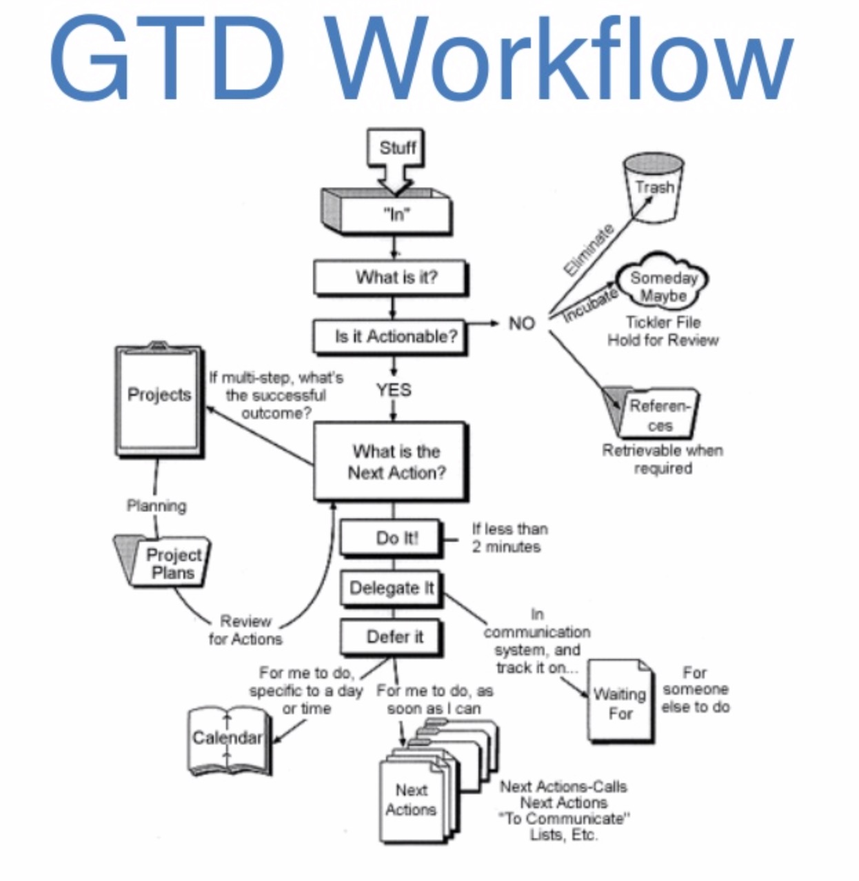 The CRM is made in way to that you should us the GTD - Getting Things Done® by  David Allen's to help run your business smoothly while you grow without being overwhelmed by projects.