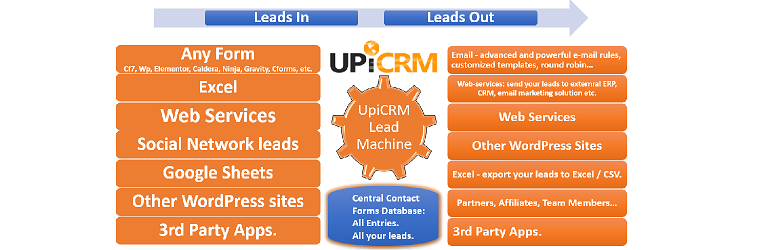 UpiCRM – Lead Management: Any contact form DB, all leads, Social Networks leads, Google sheets, in one place and more.