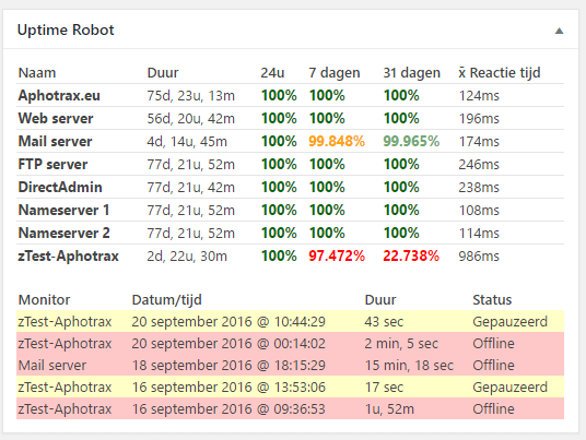 Dashboard will show uptime stats and logs for the last month