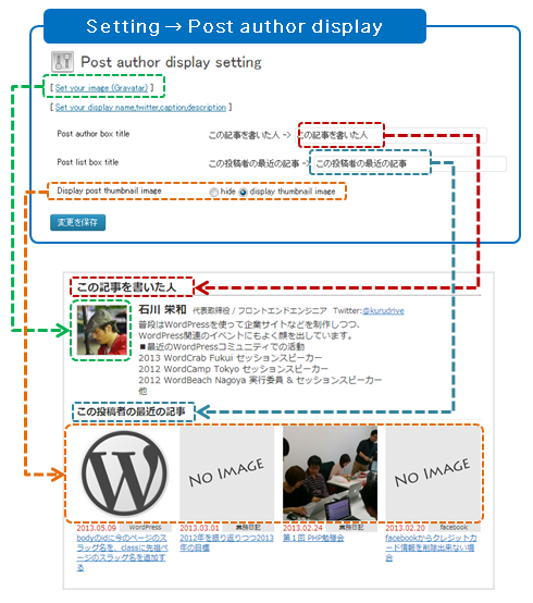 "You can edit ""Post author box title"",""Post list box title"",""Display post thumbnail image"" and more..."