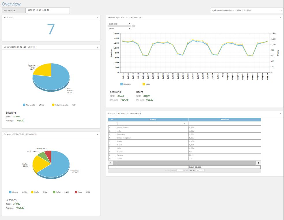 Google Analytics by 10Web – user-friendly Google Analytics