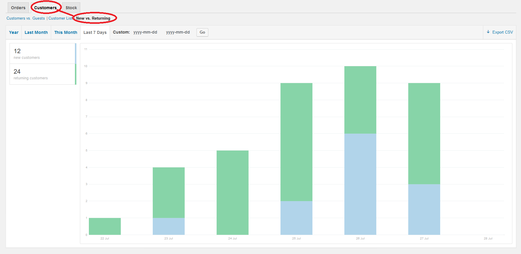 <p>New report area in WooCommerce reports.</p>