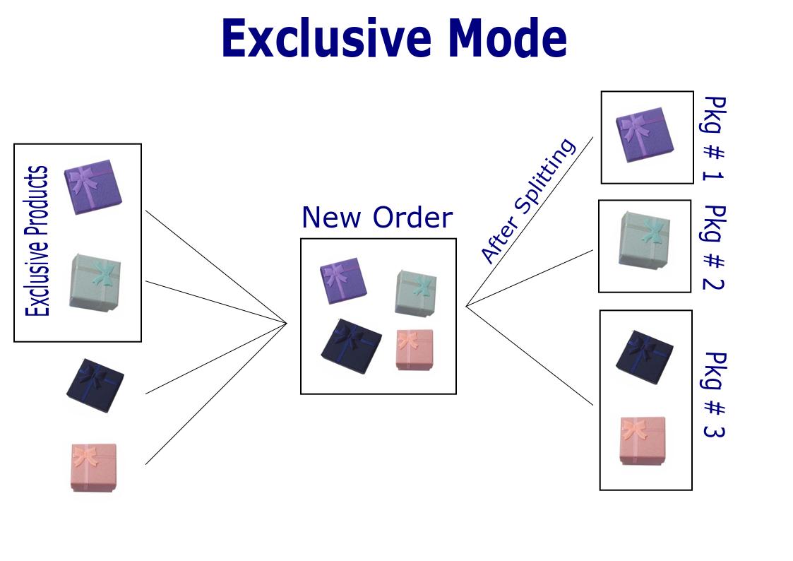Order Splitter for WooCommerce