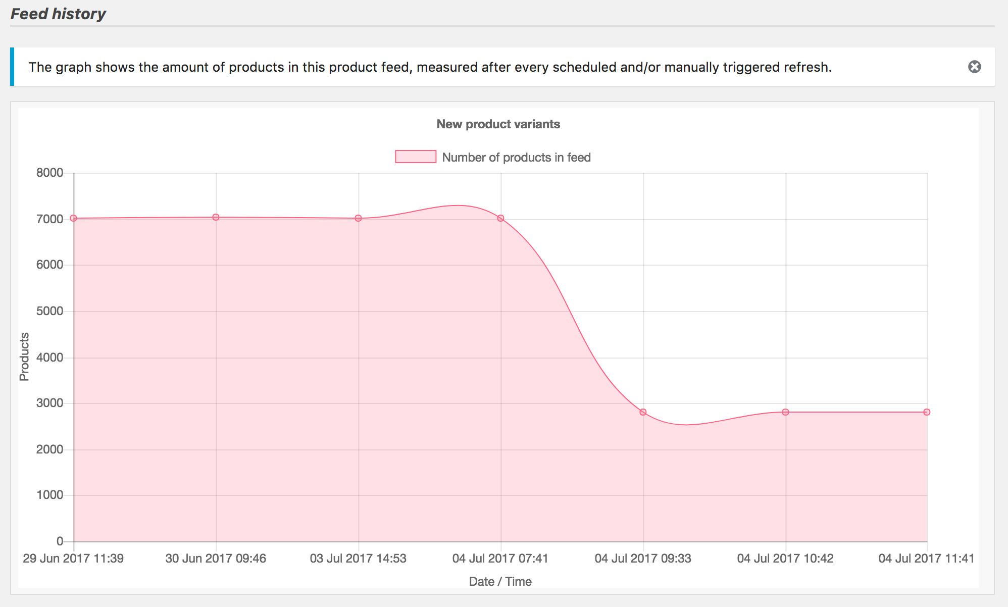 Graph displaying the amount of products in your product feed (updated after every refresh)