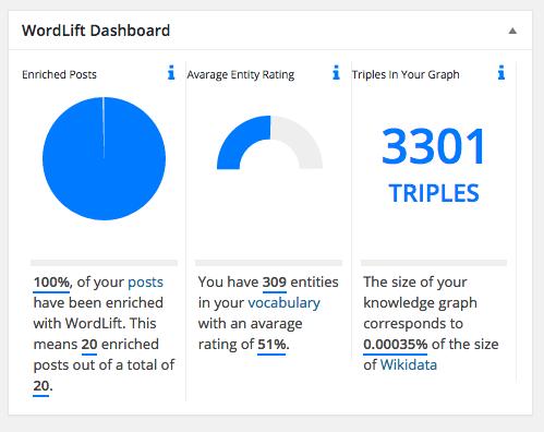 WordLift – AI powered SEO – WordPress plugin | WordPress.org