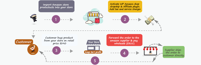 WP Amazon Shop for Dropshipping & Affiliation