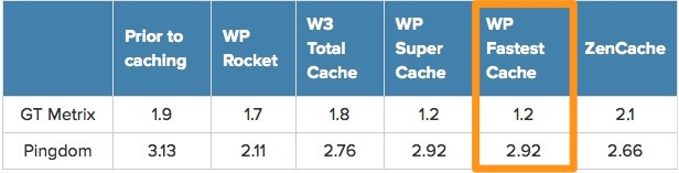 WP-Fastest Cache compared to other WordPress caching plugins