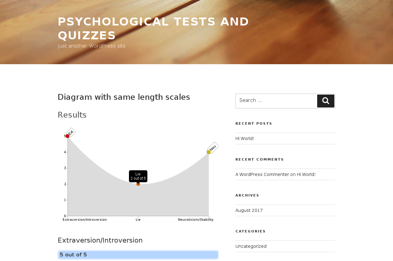 Test results with scales chart. Hovered scale shows it`s value and title in dynamic tag
