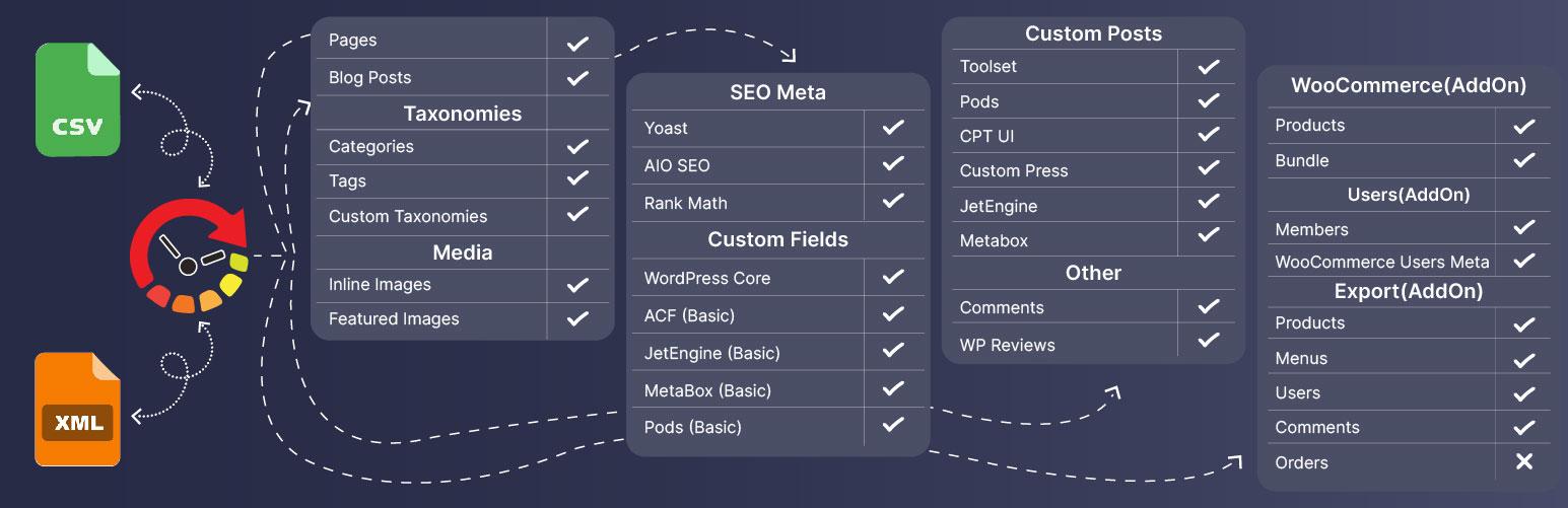 WordPress Import Data as CSV/XML