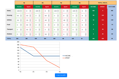 Example calculator built using XLSJuice: Quarterly income and expenses with chart