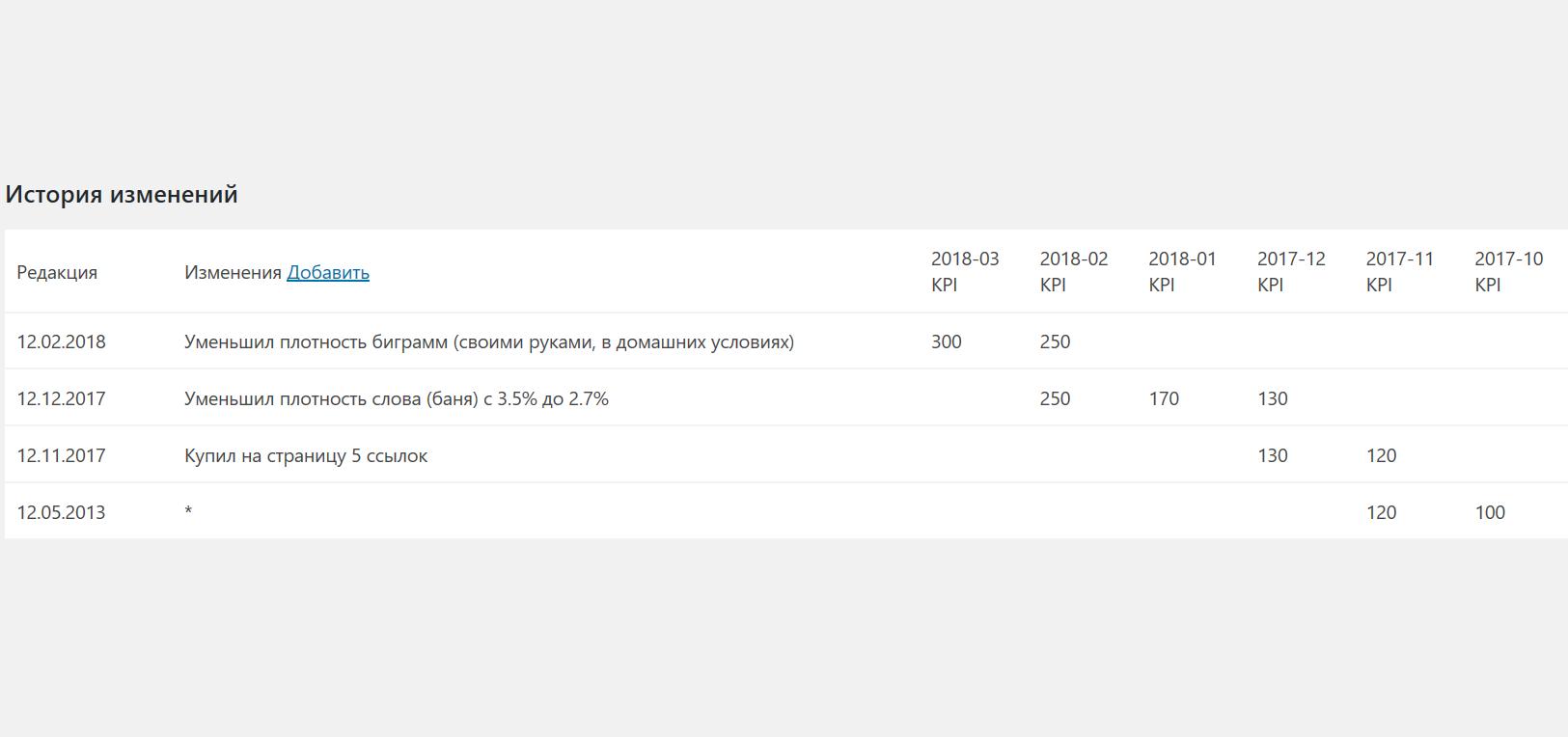 История изменений на странице с динамикой KPI.